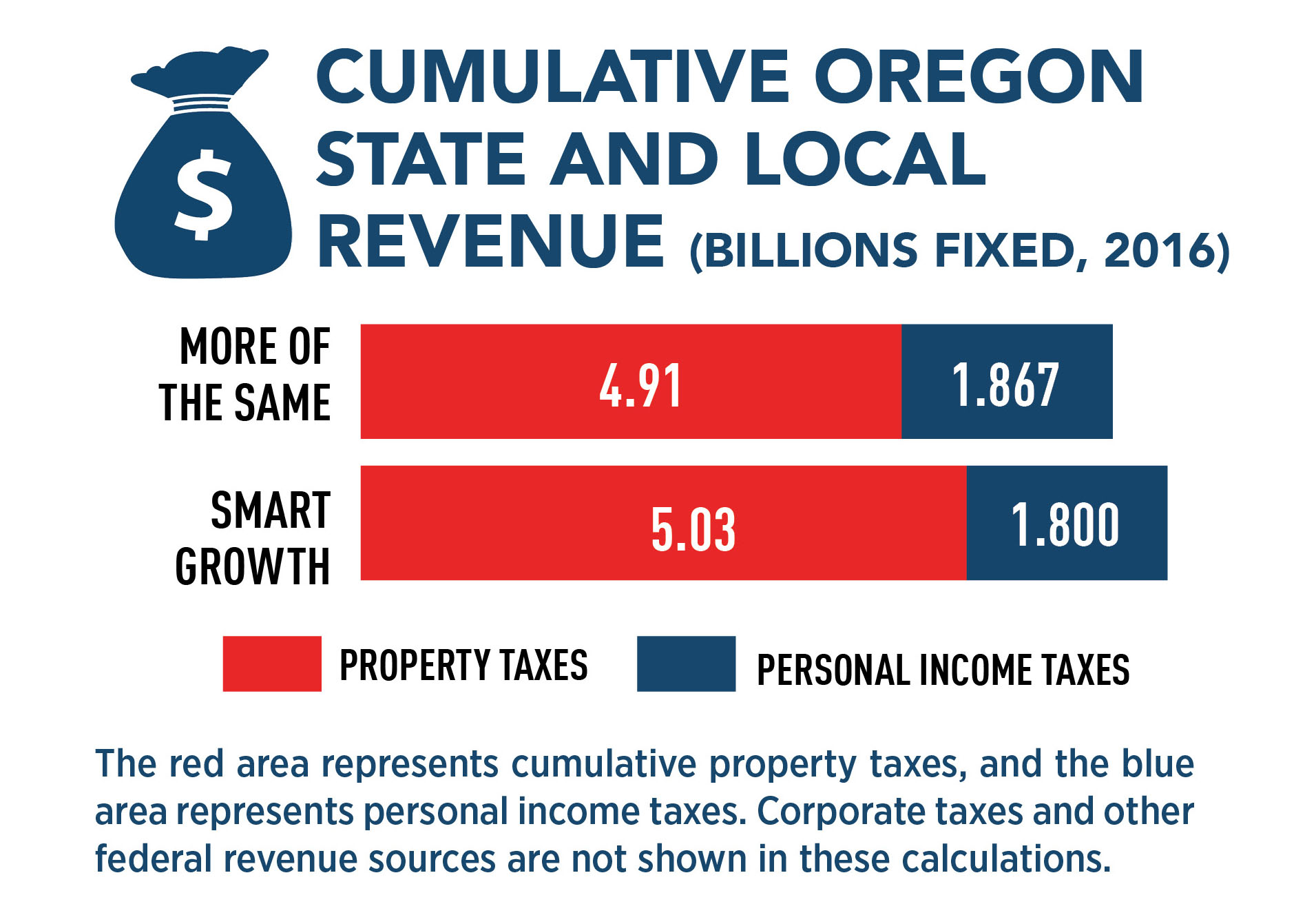 Cumulative Oregon State & Local Revenue