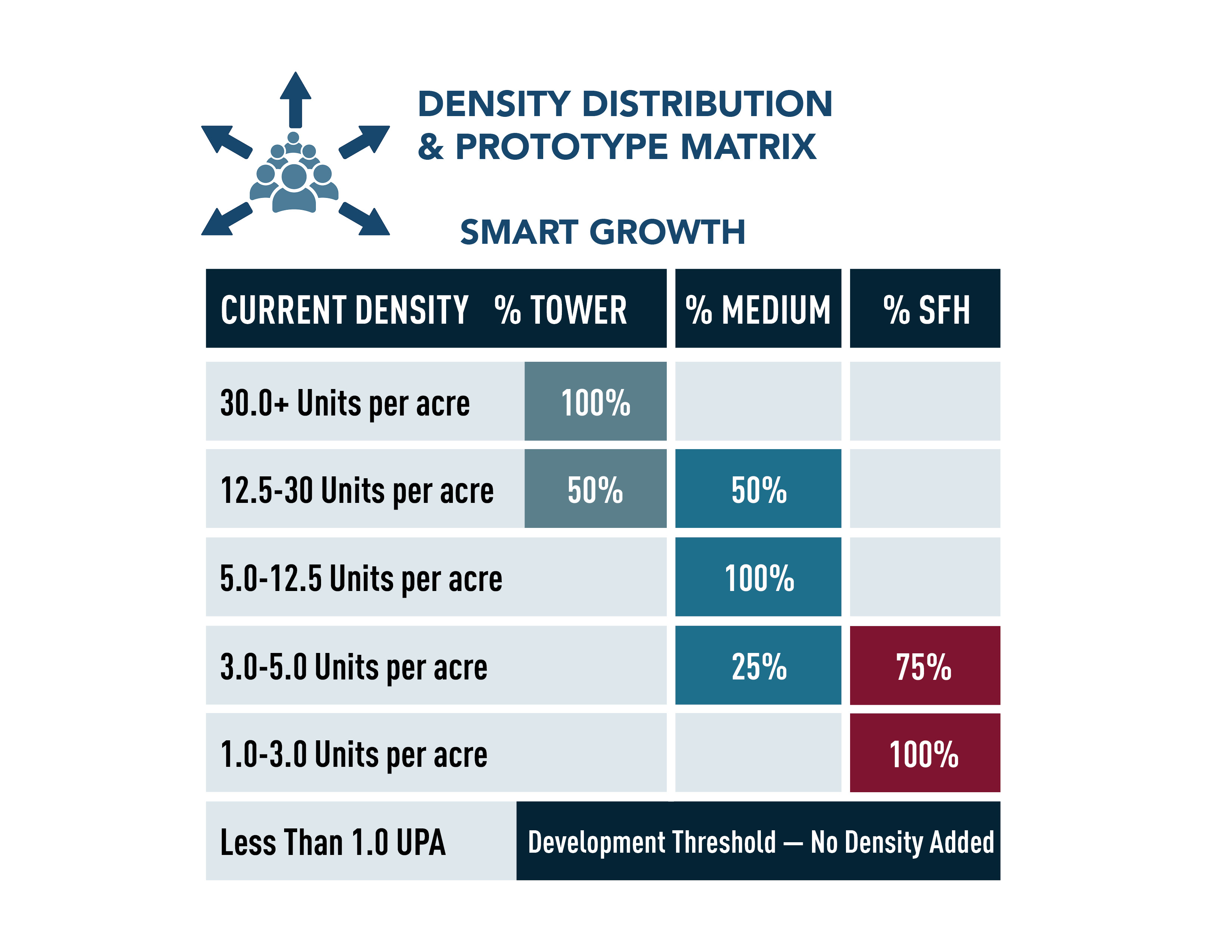 Density Distribution