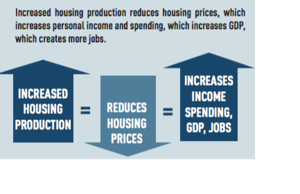 Increased housing production reduces prices