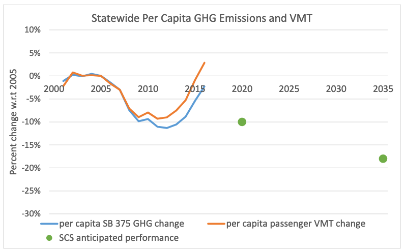Per capita vehicle emissions and miles travelled, heading in the wrong direction. The green dots represent the original policy goals. Reproduced from the California Air Resources Board.