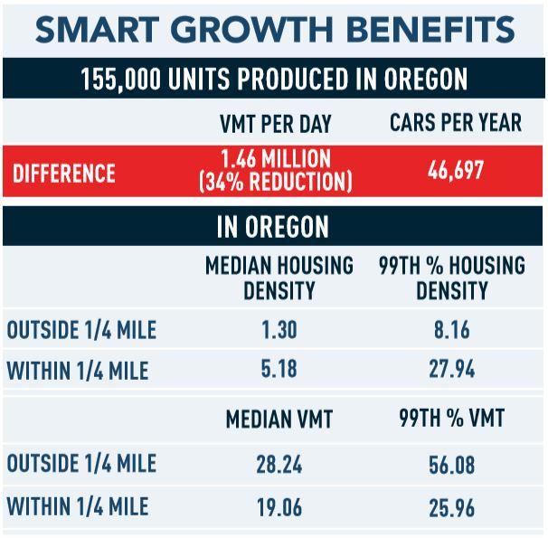 Smart Growth Benefits