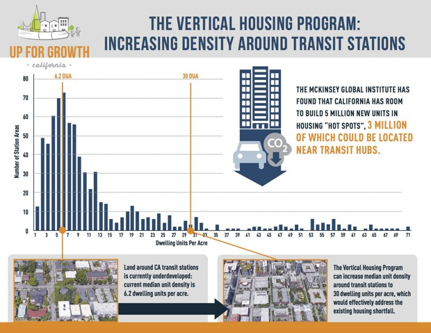 Benefits of Residential Housing Density