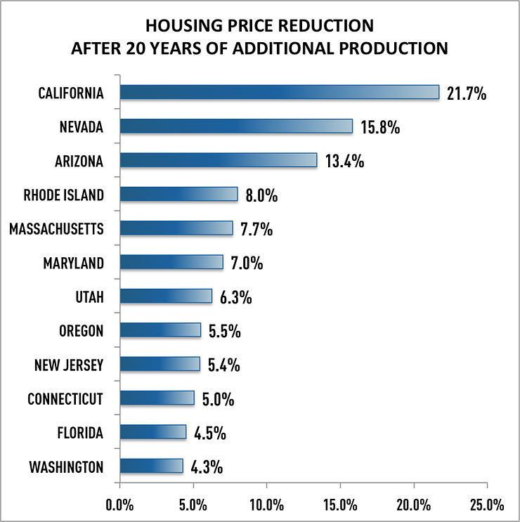 Housing Price Reduction